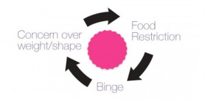 Dietitian UK: Binge Eating Cycle