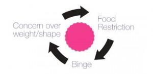 Dietitian UK: Binge Eating Cycle