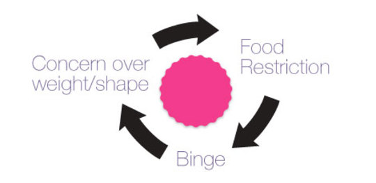 Binge Eating Tips