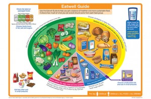 Eatwell-guide